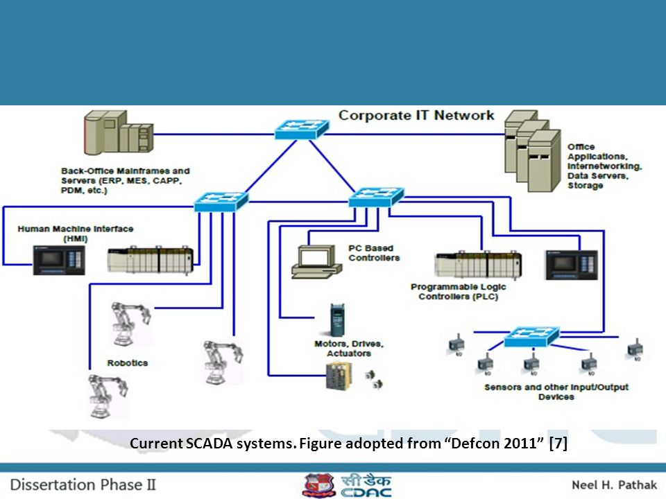 Current SCADA systems. Figure adopted from Defcon 2011 [7]